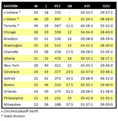 Nba Playoffs 2015 Standings