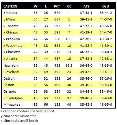 Nba Final Regular Season Standings 2014 | All Basketball Scores Info